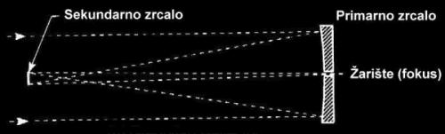 Slika 10. Gregorijev reflektor