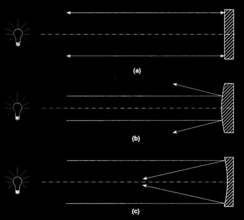 Slika 12. Usporedba tri zrcala s različitom zakrivljenošću površine: (a) ravno zrcalo odbija svjetlost u istom smjeru prema izvoru; (b) konveksno (ispupčeno) raspršuje; (c) konkavno (udubljeno) fokusira.