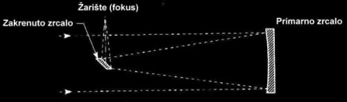 Slika 13. Newtonovski reflektor