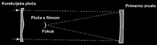 Slika 15. Schmidtov teleskop