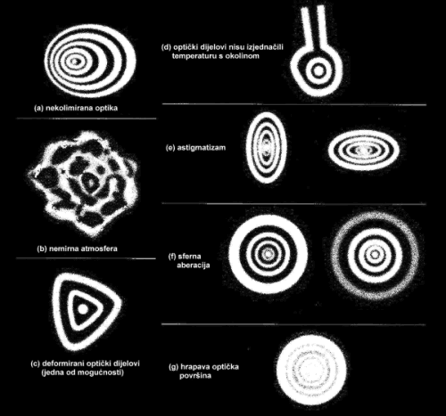 Slika 18. Različite deformacije slike-zvijezde u okularu nastale zbog: (a) optički dijelovi nisu usklađeni (nekolimirani); (b) nemirna atmosfera; (c) stativ ili mehanički dijelovi teleskopa pritišću optičke dijelove i deformiraju ih; (d) optika se nije prilagodila vanjskoj temperaturi (nije u termičkoj ravnoteži); loša izvedba optičkih dijelova uzrokuje (e) astigmatizam; (f) sfernu aberaciju; (g) sliku zbog hrapavosti optičkih površina.