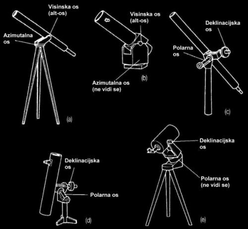Slika 19. Stativi: (a) jednostavan alt-azimutalni malog refraktora; (b) Dobsonian alt-azimutalni Newtonovskog teleskopa; (c) njemačka izvedba ekvatorskog stativa za ref-raktor; (d) njemačka izvedba ekvatorskog stativa za Newtonovski reflektor; (e) vili-časta izvedba ekvatorskog stativa Schmidt-Cassagrainovog teleskopa (takav stativ koristi i AD Koprivnica)