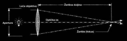 Slika 1. Refraktor (sustav s lećom)