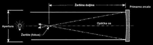 Slika 2. Reflektor (sustav sa zrcalom)