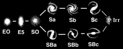 Sl. 3. Hubbleova klasifikacija galaktika