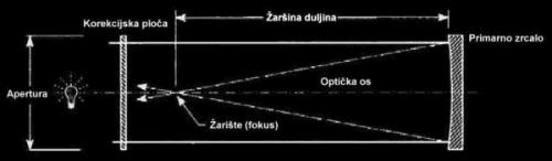 Slika 3. Katadioptrik (sustav s lećom i zrcalom)
