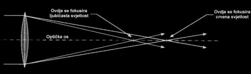 Slika 6. Kromatska aberacija nastaje zbog različitog loma svjetlosti različitih valnih duljina (boja).