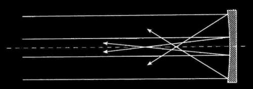Slika 8. Sferna aberacija uzrokovana zrcalom