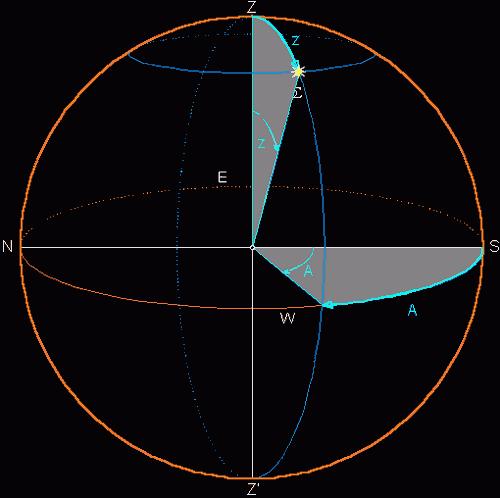 Slika 2. Horizontski ili azimutalni sustav: astronomski azimut α je kut između kruga mjesnog nebeskog meridijana i kruga vertikala nebeskog tijela Σ , mjeren od smjera juga (južne točke horizonta S) po obzoru u smjeru dnevnog kretanja nebeskih tijela (u smjeru prema zapadu, 0° ≤ α ≤ 360°). Zenitna daljina z je kut između smjera zenita i smjera nebeskog tijela S , mjeren od zenita Z po vertikalu nebeskog tijela: 0° ≤ z ≤ 180°.