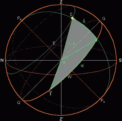 Slika 3. Nebeski ekvatorski sustav: Rektascenzija a je kut između ekvinocijskog kruga i satnog kruga nebeskog tijela Σ mjeren od proljetne točke (proljetnog ekvinocija) Υ po nebeskom ekvatoru u suprotnom smjeru dnevnog kretanja nebeskih tijela (0h ≤ α ≤ 24h). Deklinacija d je kut između kruga nebeskog ekvatora i smjera nebeskog tijela S , mjeren po deklinacijskoj ili satnoj kružnici (0° ≤ δ ≤ +90°, 0° ≤ δ ≤ -90°).