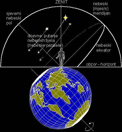 Slika 1: Kako promatrač vidi gibanje objekata na nebeskom svodu.