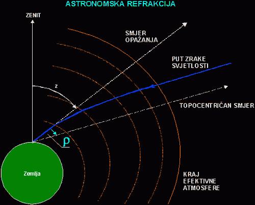 Astronomska refrakcija