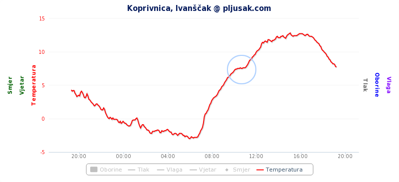 Prekid porasta temperature na meteo stanici Ivanščak tijekom djelomične pomrčine.