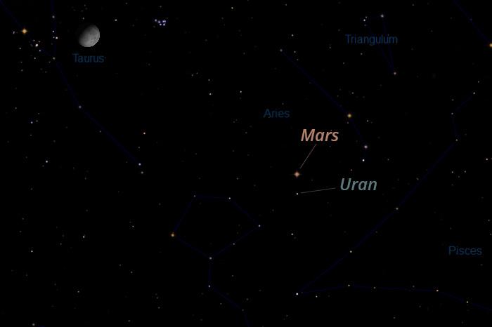 Mars i Uran, 23.1.2021.